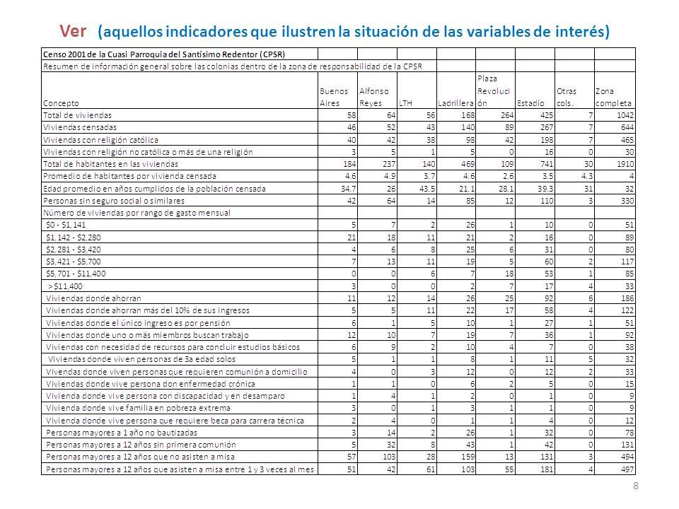 Ver (aquellos indicadores que ilustren la situación de las variables de interés)