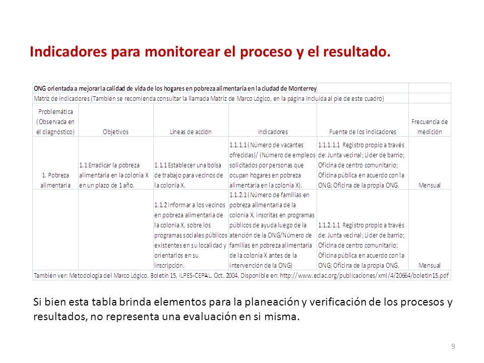 Indicadores para monitorear el proceso y el resultado.