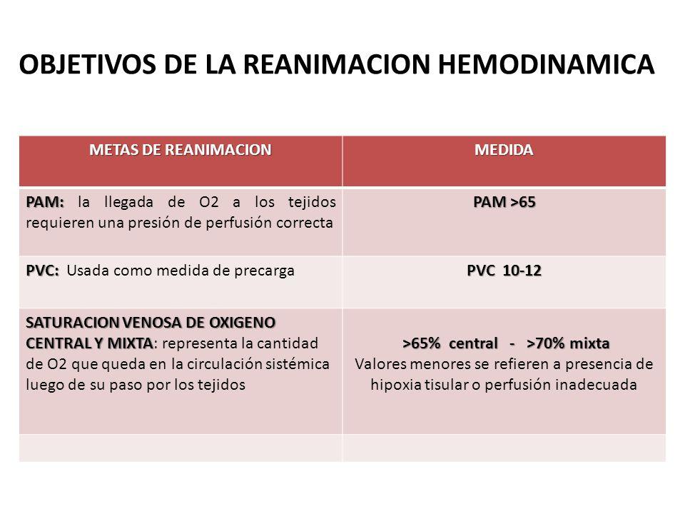 OBJETIVOS DE LA REANIMACION HEMODINAMICA