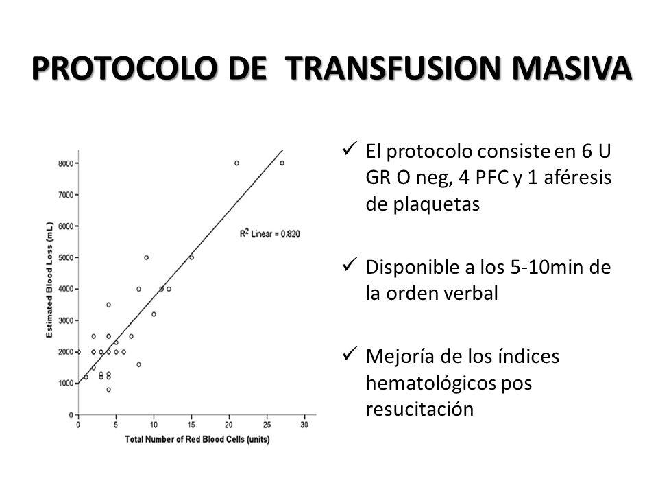 PROTOCOLO DE TRANSFUSION MASIVA
