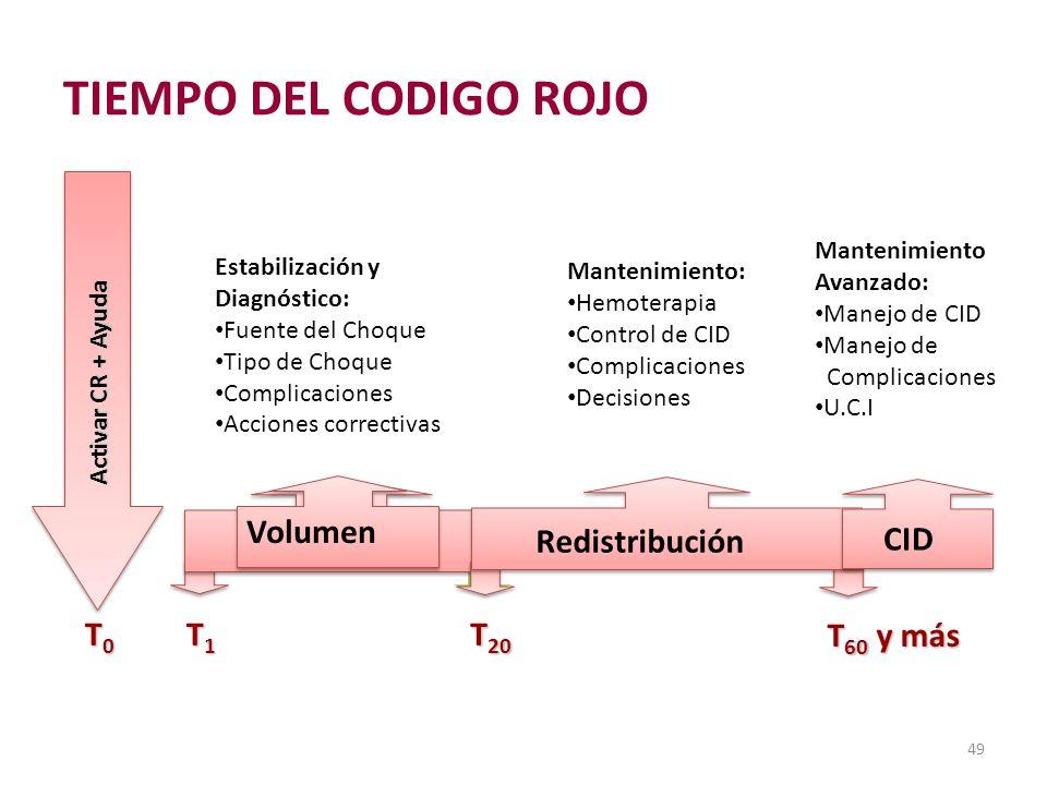 TIEMPO DEL CODIGO ROJO Evolución del Código Rojo Redistribución T0 T1