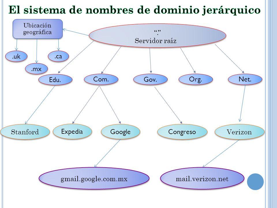 El sistema de nombres de dominio jerárquico