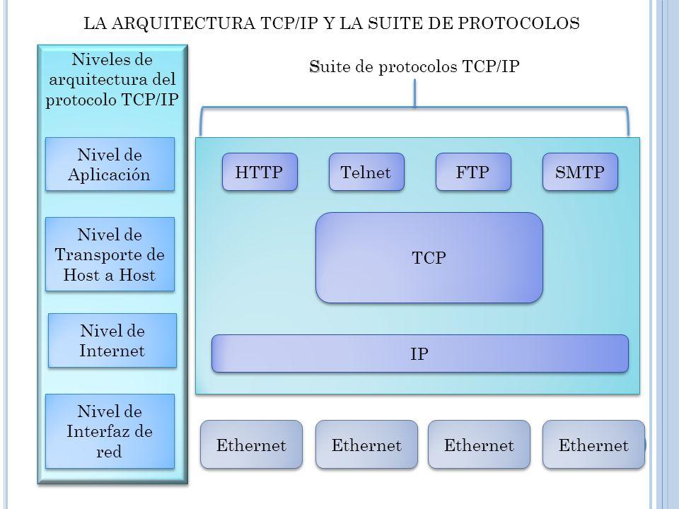 LA ARQUITECTURA TCP/IP Y LA SUITE DE PROTOCOLOS