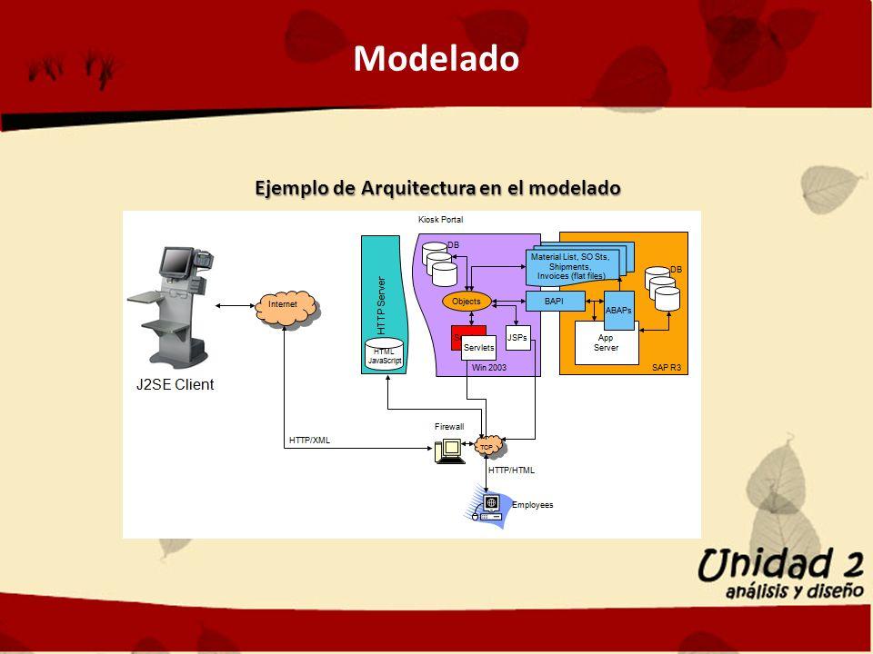 Modelado Ejemplo de Arquitectura en el modelado