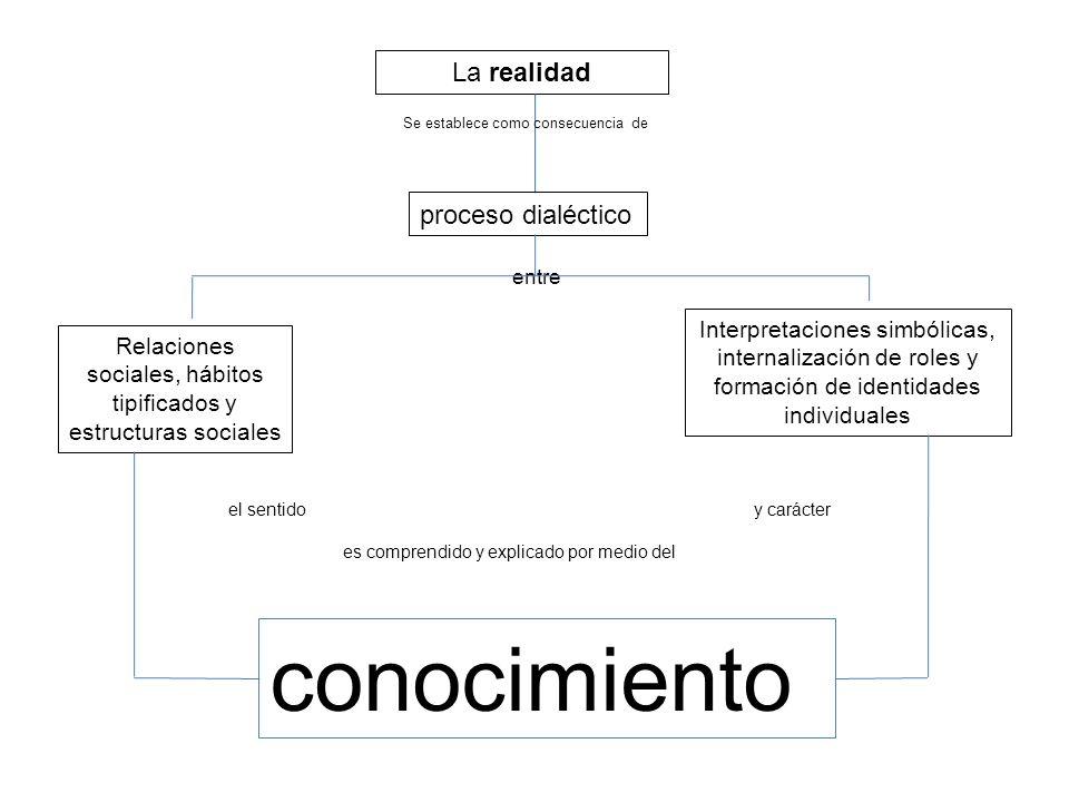 conocimiento La realidad proceso dialéctico