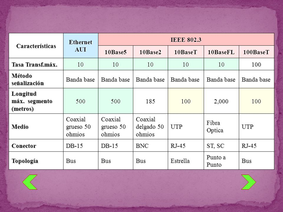Características Ethernet. AUI. IEEE 802.3. 10Base5. 10Base2. 10BaseT. 10BaseFL. 100BaseT. Tasa Transf.máx.