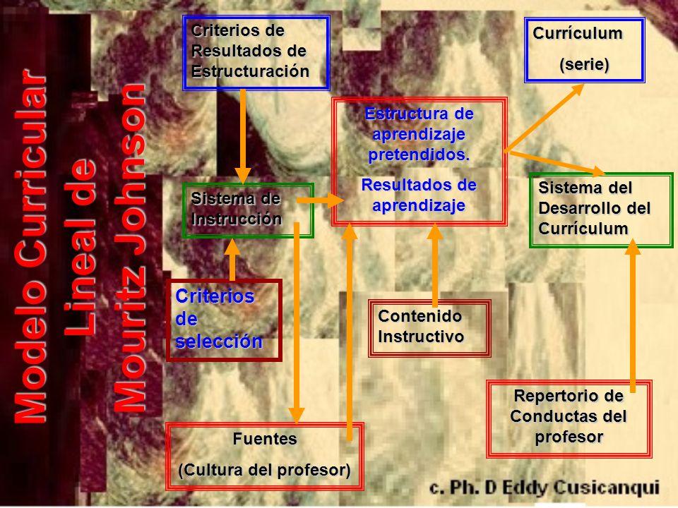 Modelo Curricular Lineal de Mouritz Johnson