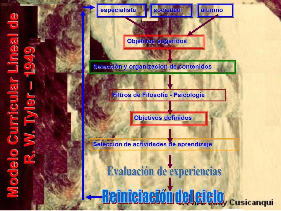 Evaluación de experiencias Reiniciación del ciclo
