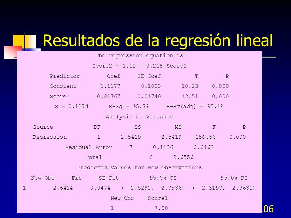 Resultados de la regresión lineal