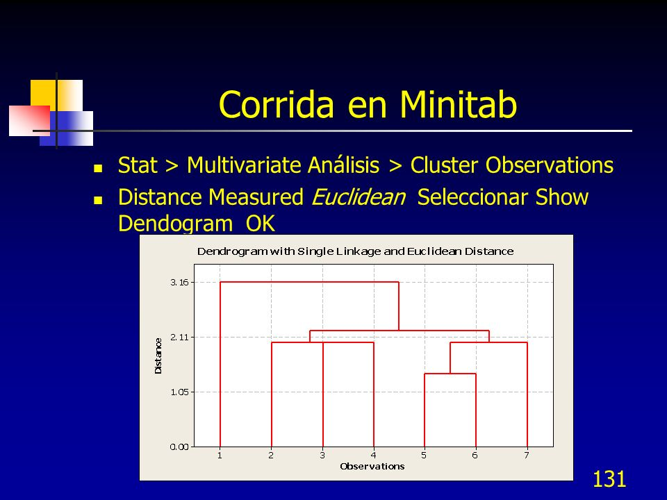 Corrida en Minitab Stat > Multivariate Análisis > Cluster Observations.