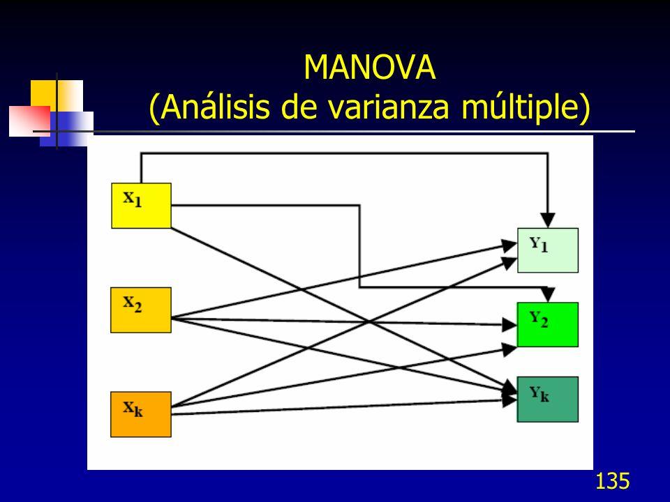 MANOVA (Análisis de varianza múltiple)