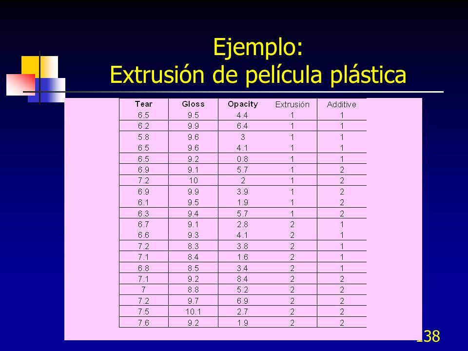 Ejemplo: Extrusión de película plástica