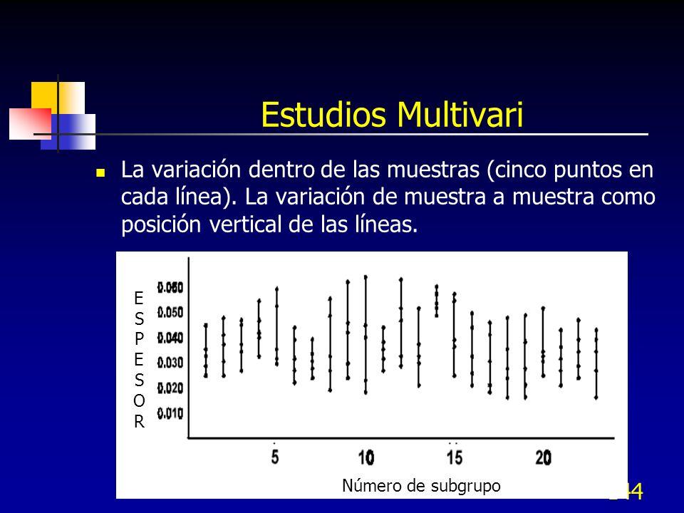 Estudios Multivari