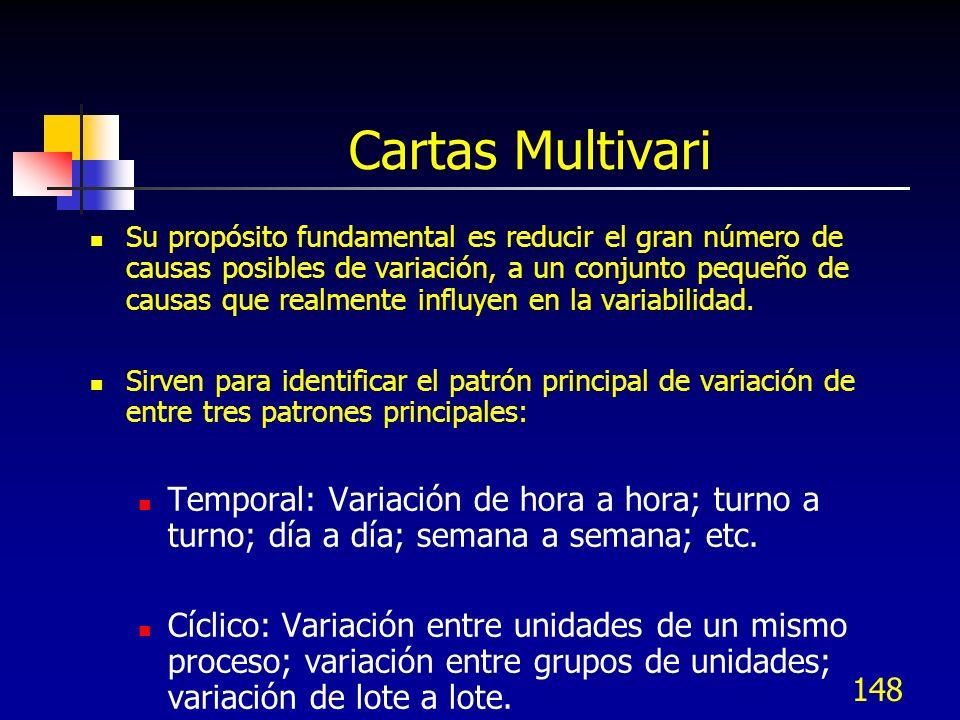 Cartas Multivari