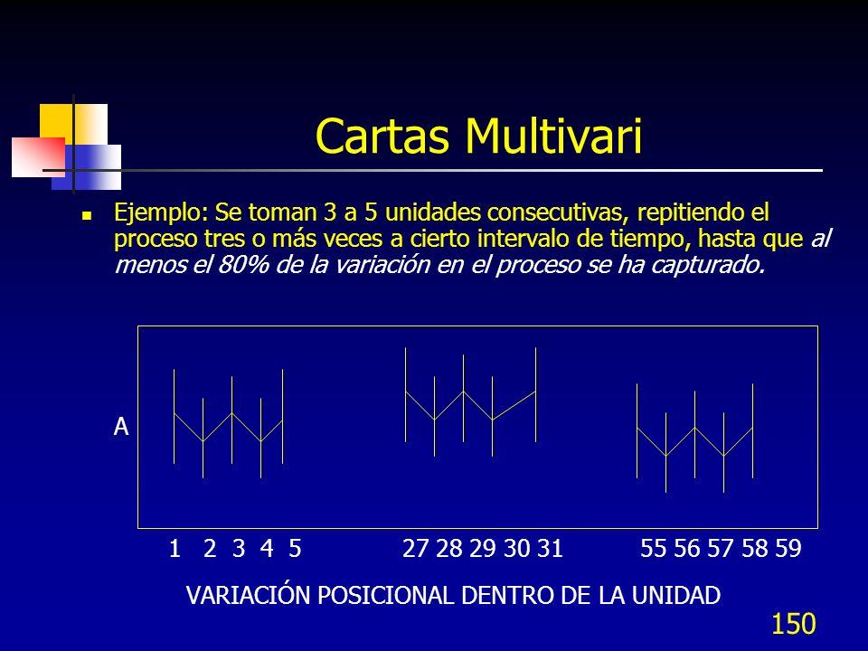 Cartas Multivari VARIACIÓN POSICIONAL DENTRO DE LA UNIDAD
