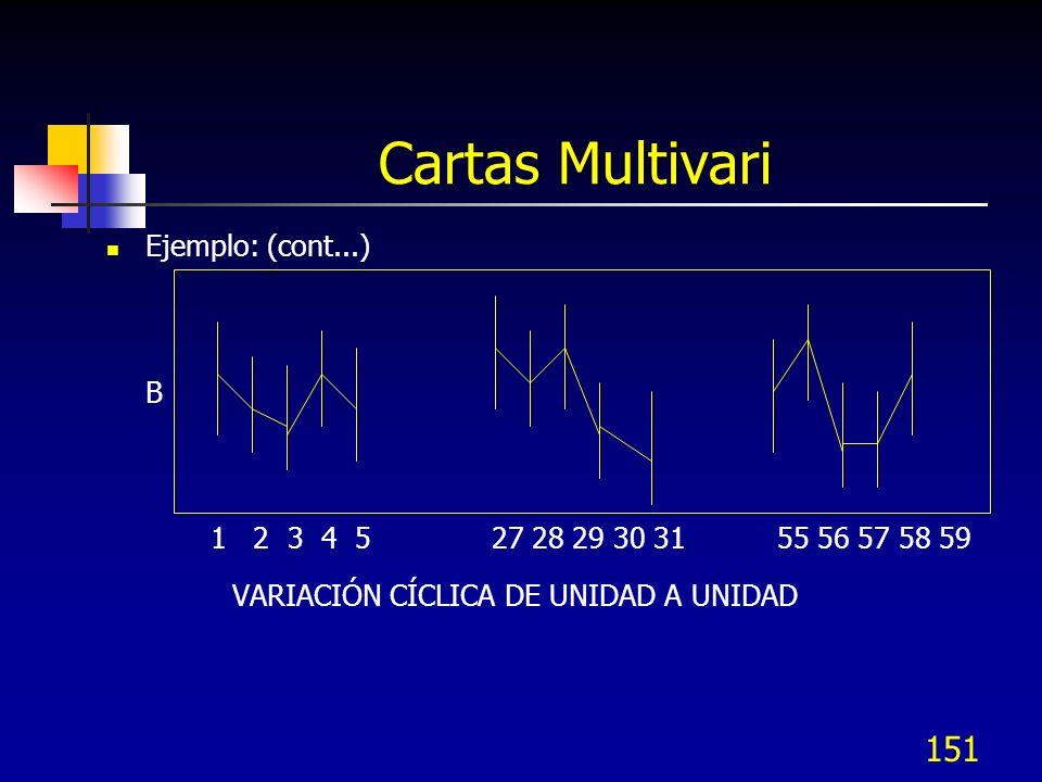 Cartas Multivari VARIACIÓN CÍCLICA DE UNIDAD A UNIDAD