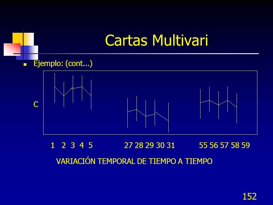 Cartas Multivari VARIACIÓN TEMPORAL DE TIEMPO A TIEMPO