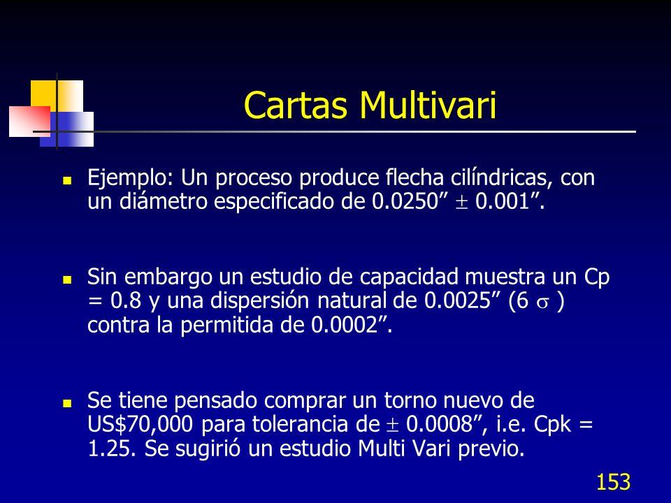 Cartas Multivari Ejemplo: Un proceso produce flecha cilíndricas, con un diámetro especificado de 0.0250  0.001 .