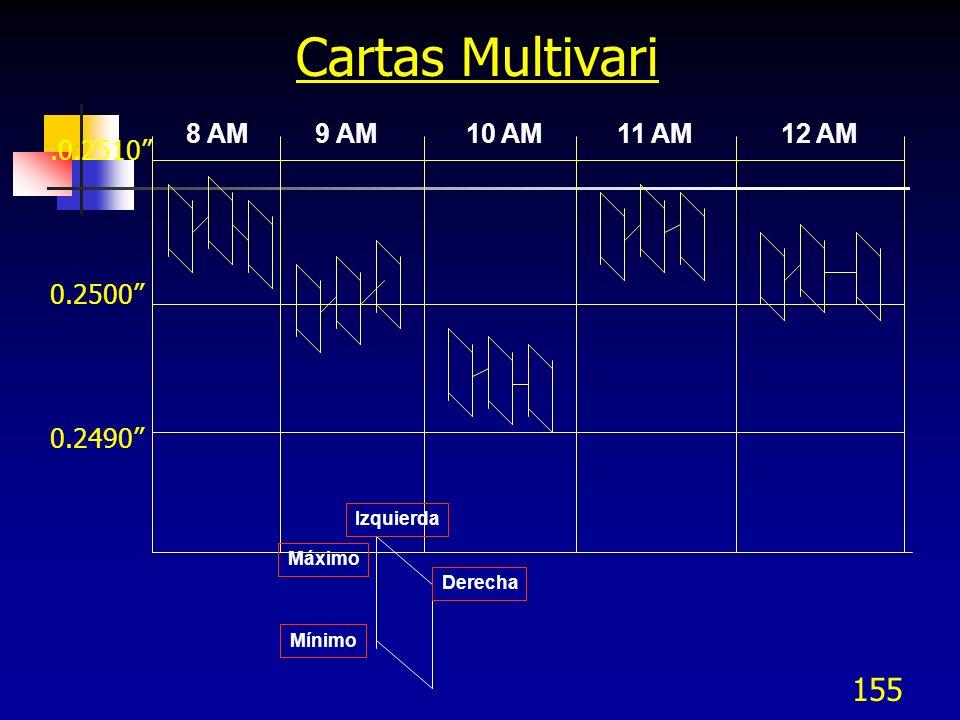 Cartas Multivari 8 AM 9 AM 10 AM 11 AM 12 AM .0.2510 0.2500 0.2490