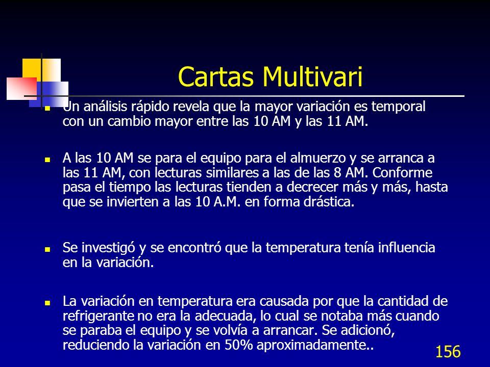 Cartas Multivari Un análisis rápido revela que la mayor variación es temporal con un cambio mayor entre las 10 AM y las 11 AM.