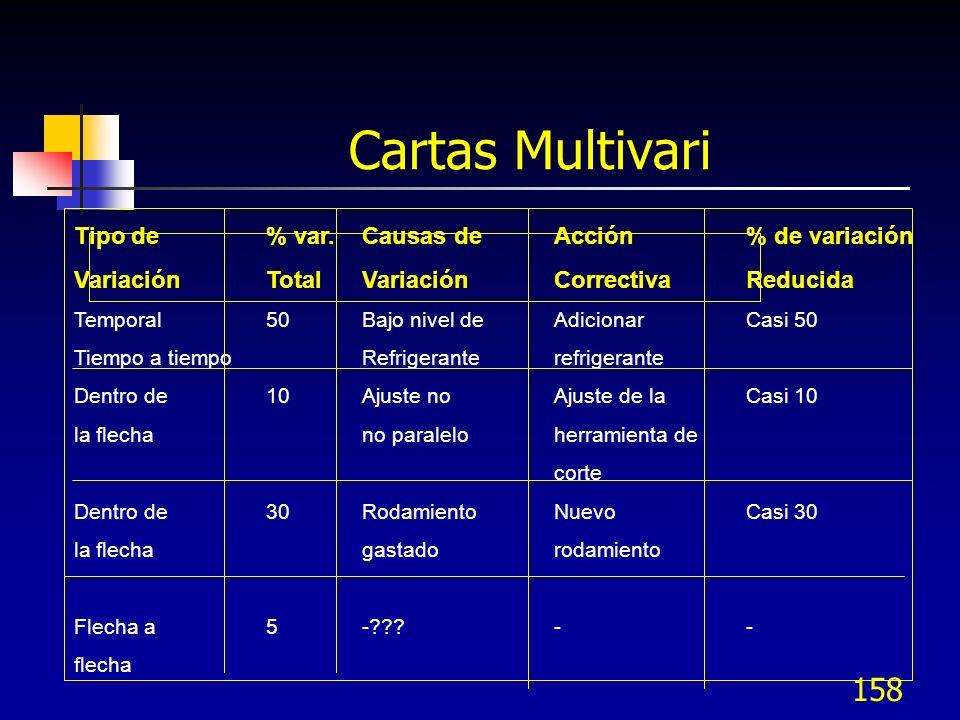 Cartas Multivari Tipo de % var. Causas de Acción % de variación