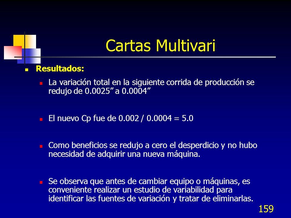 Cartas Multivari Resultados: