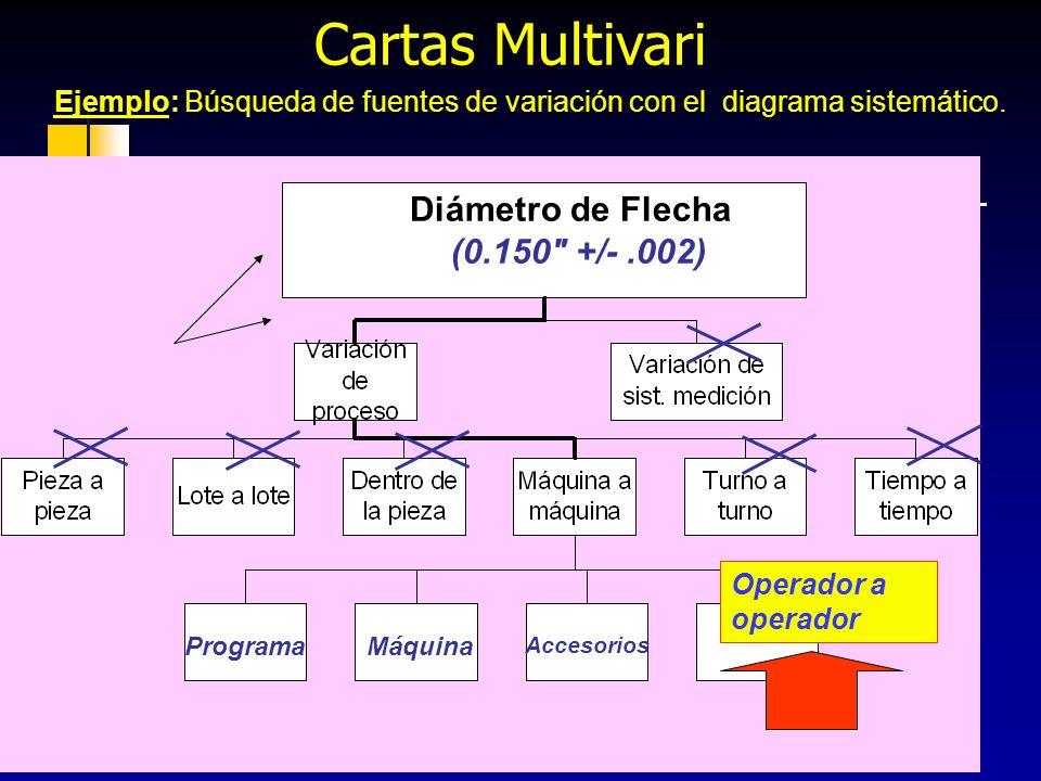 Cartas Multivari Diámetro de Flecha (0.150 +/- .002)