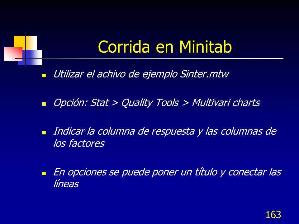 Corrida en Minitab Utilizar el achivo de ejemplo Sinter.mtw