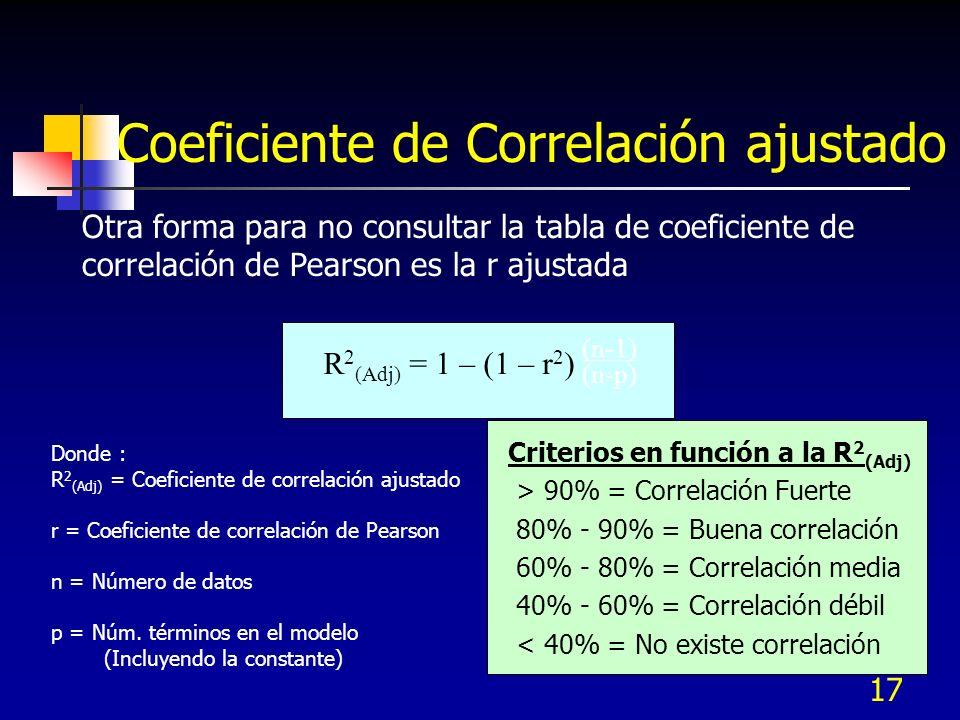 Coeficiente de Correlación ajustado
