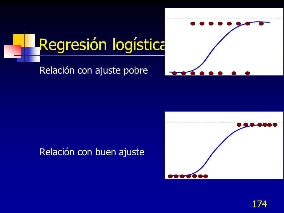 Regresión logística Relación con ajuste pobre Relación con buen ajuste