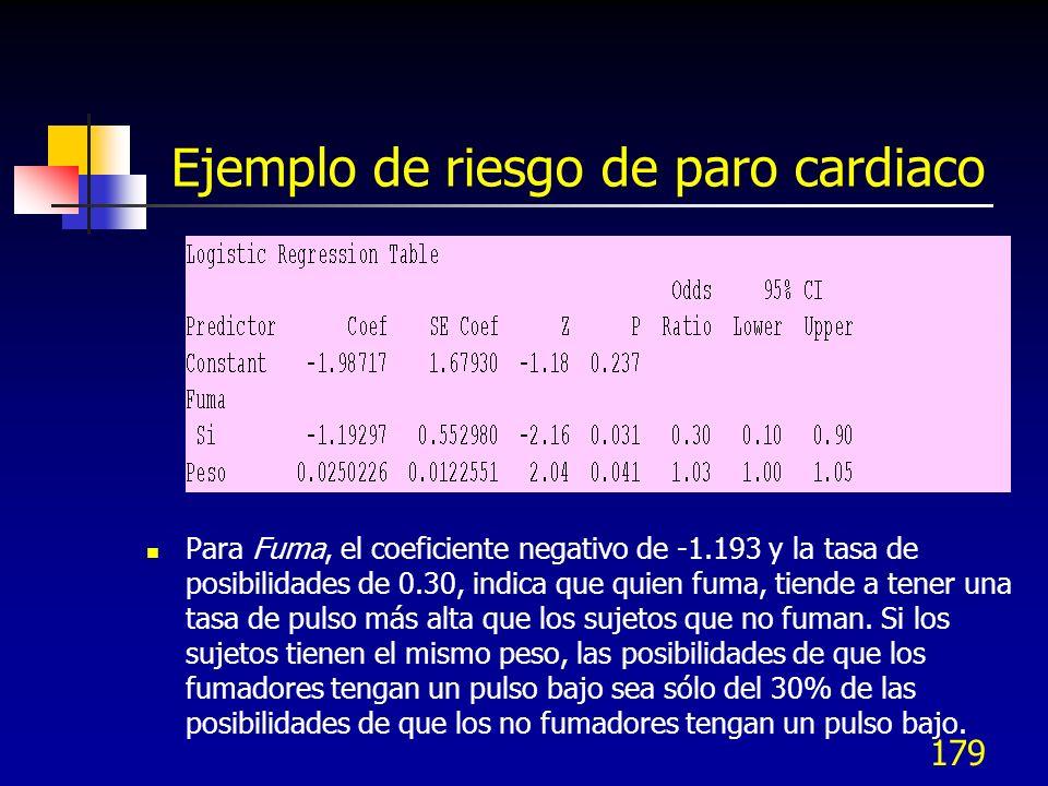 Ejemplo de riesgo de paro cardiaco