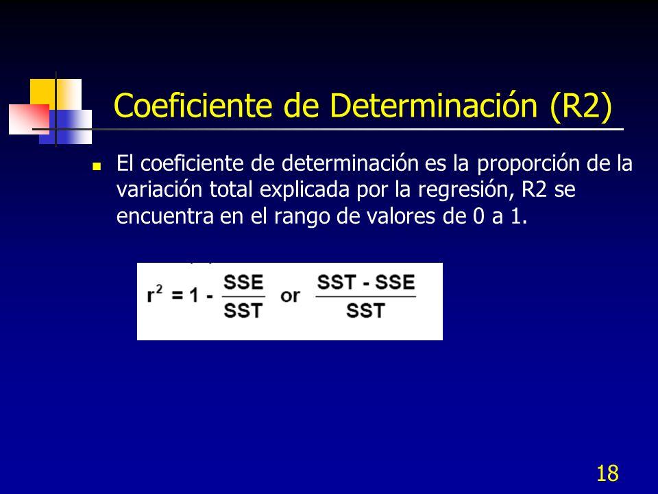 Coeficiente de Determinación (R2)