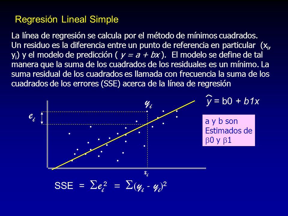 yi ei Regresión Lineal Simple y = b0 + b1x xi SSE = ei2 = yi - yi2