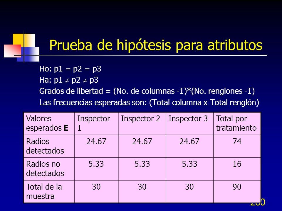 Prueba de hipótesis para atributos