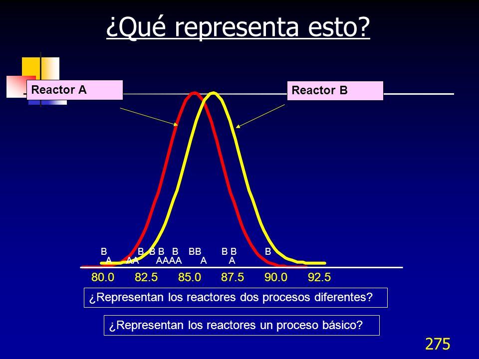 ¿Qué representa esto Reactor A Reactor B