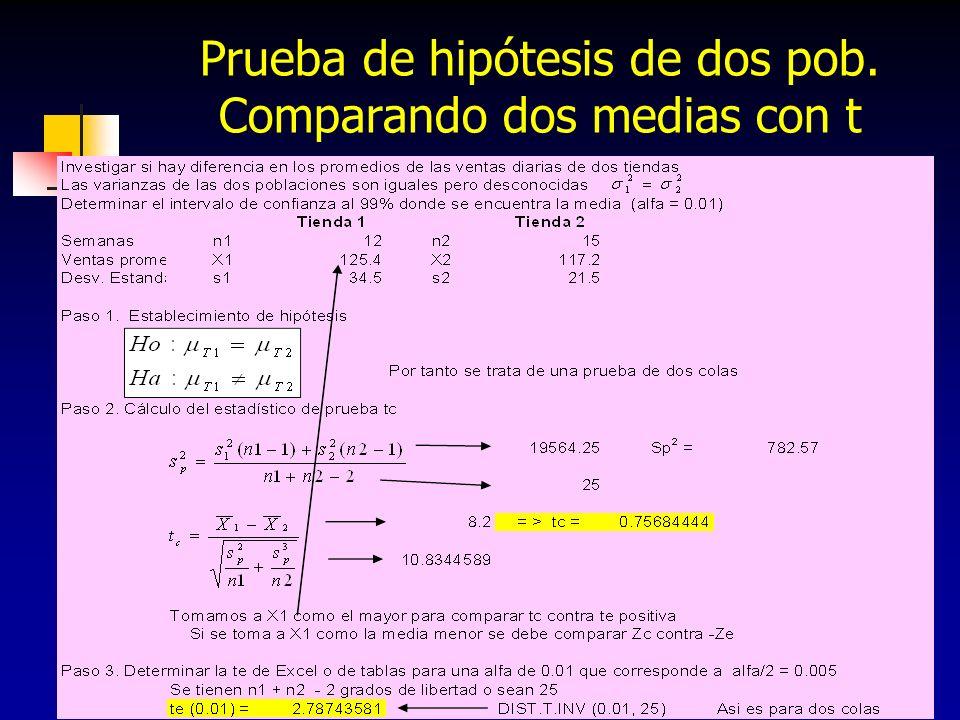 Prueba de hipótesis de dos pob. Comparando dos medias con t