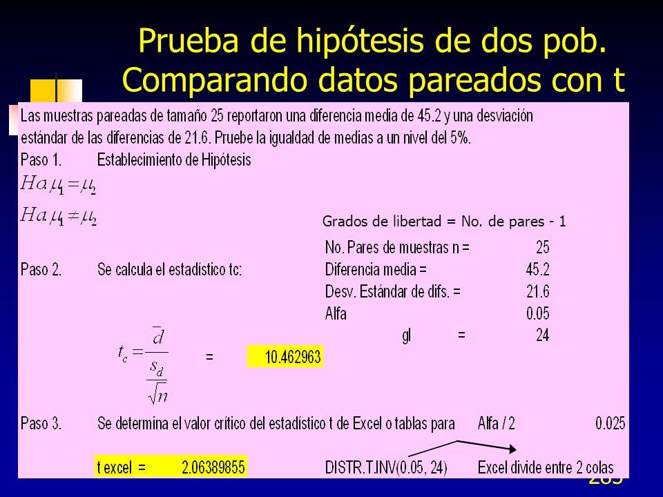 Prueba de hipótesis de dos pob. Comparando datos pareados con t
