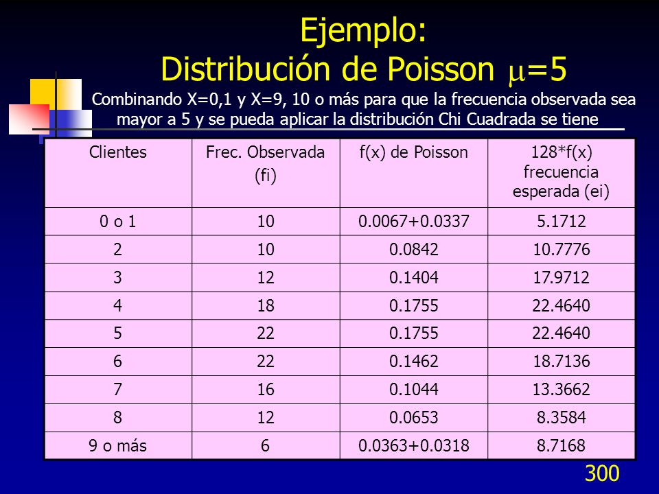 Ejemplo: Distribución de Poisson =5