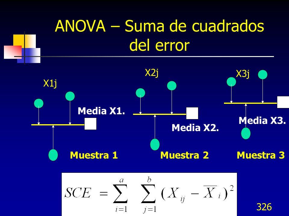 ANOVA – Suma de cuadrados del error