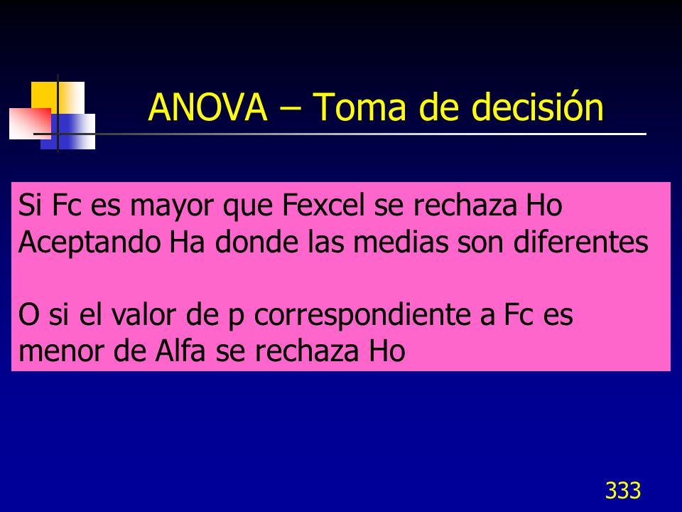 ANOVA – Toma de decisión