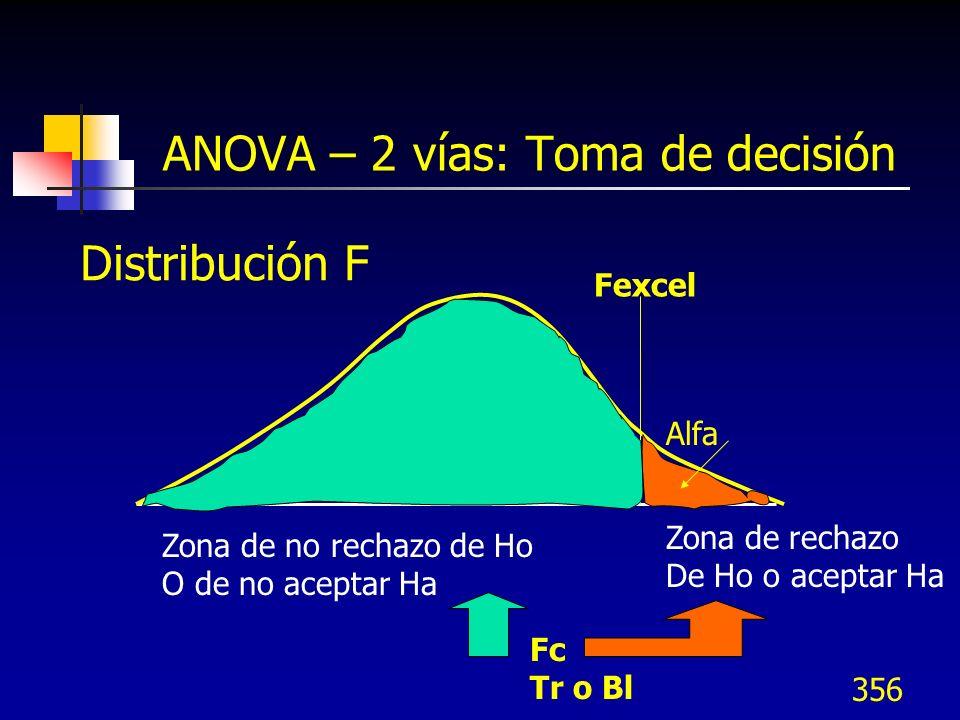 ANOVA – 2 vías: Toma de decisión