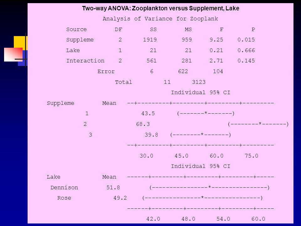 Two-way ANOVA: Zooplankton versus Supplement, Lake
