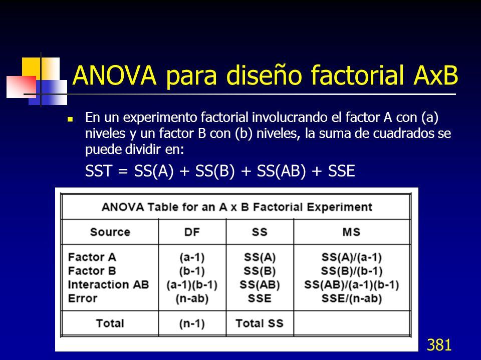 ANOVA para diseño factorial AxB