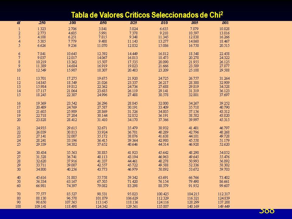 Tabla de Valores Críticos Seleccionados de Chi2