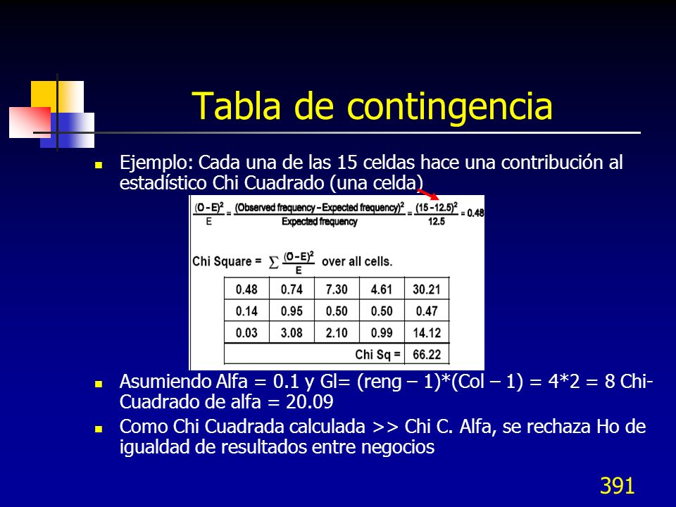 Tabla de contingencia Ejemplo: Cada una de las 15 celdas hace una contribución al estadístico Chi Cuadrado (una celda)
