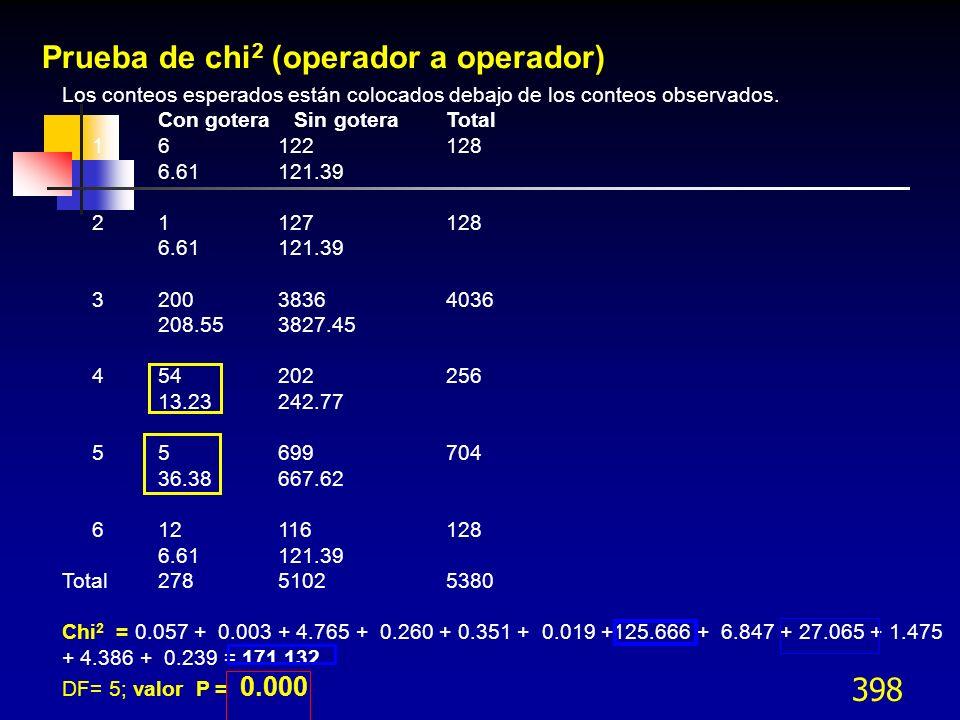 Prueba de chi2 (operador a operador)