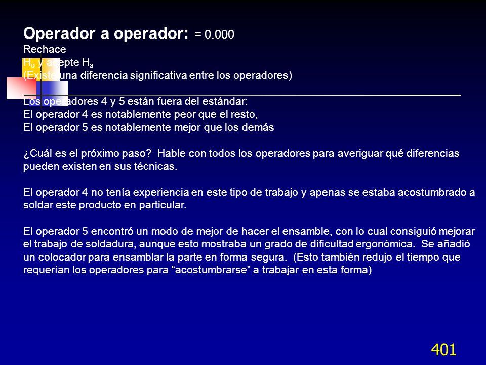 Operador a operador: = 0.000 Rechace Ho y acepte Ha