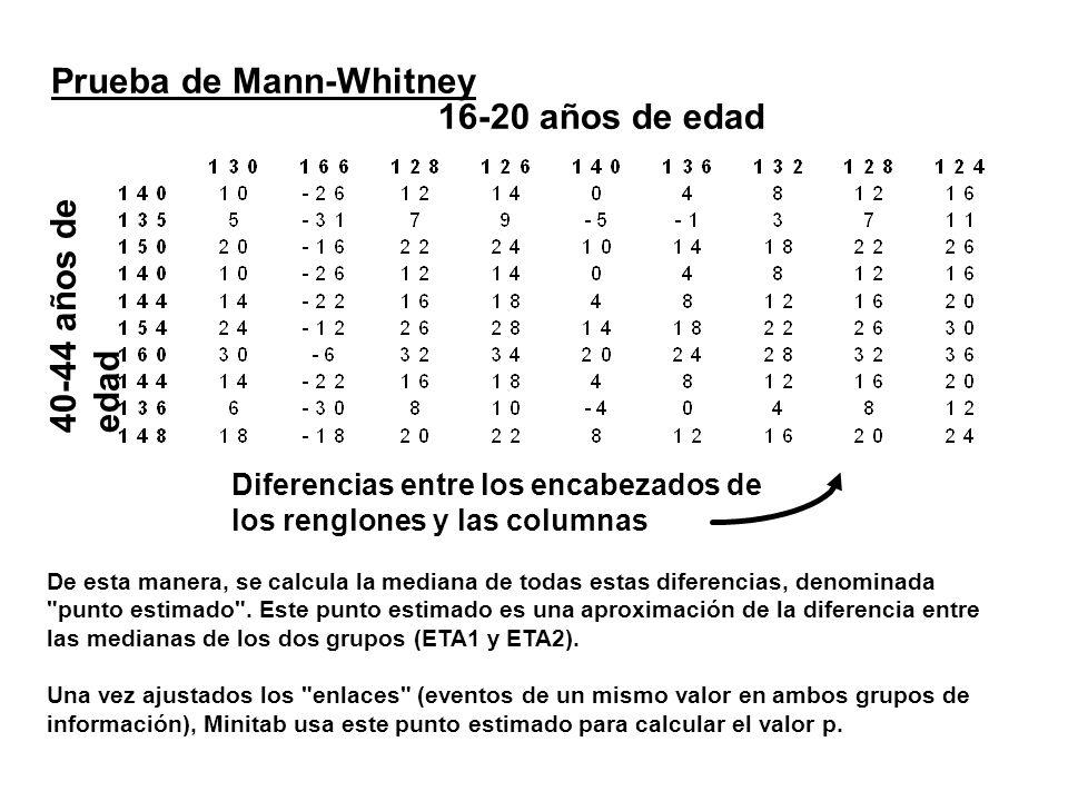 Prueba de Mann-Whitney 16-20 años de edad