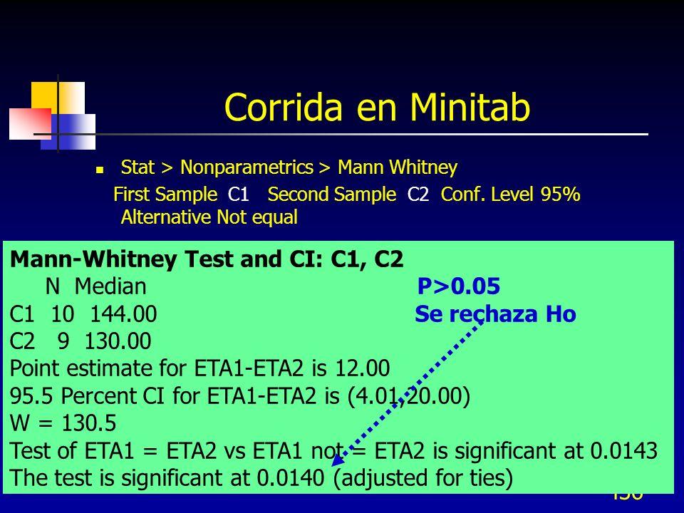Corrida en Minitab Mann-Whitney Test and CI: C1, C2 N Median P>0.05