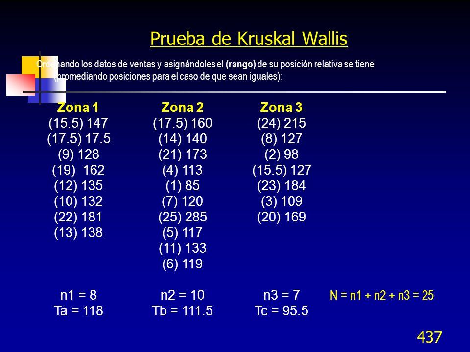 Prueba de Kruskal Wallis
